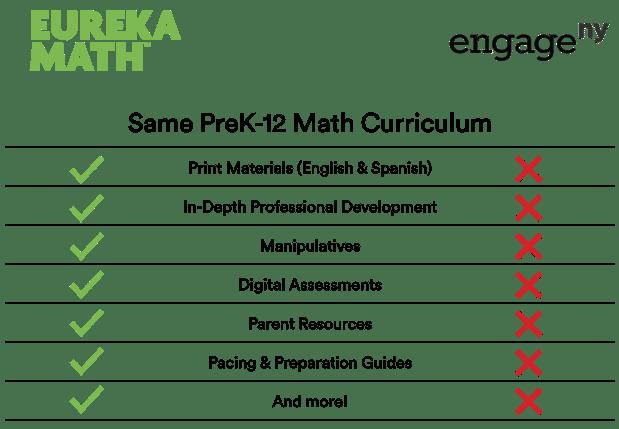 EngageNY Math is Eureka Math